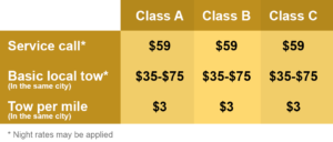 Basic Towing Austin Pros Prices